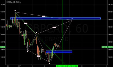 GBPCAD: It was only the analysis and not to enter plz