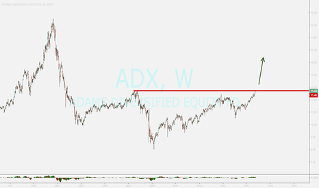 ADX: ADX....buy opportunity after sure breaking