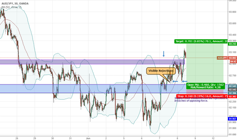 AUDJPY: Short term bullish play (taking advantage of daily retracement)
