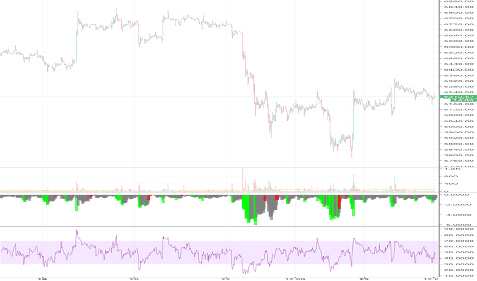 BTCUSD: Binance hacked? Price manipulation being prepared? Whats up?