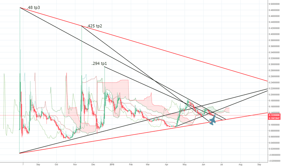 BCCBTC: The way I see it, there are 3 targets for BCH in coming months