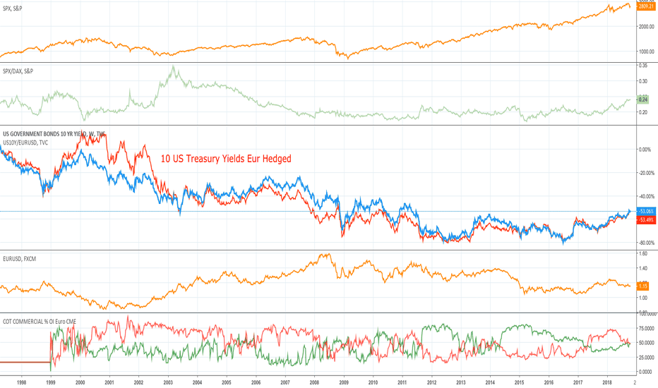 US10Y: SPX outperforms DAX ...
