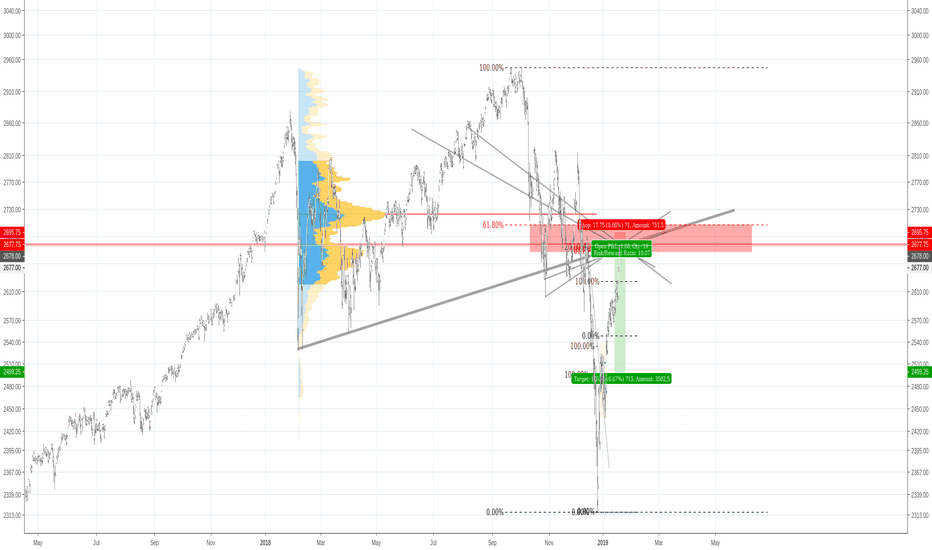 ES1!: S&P 500 Bear Market Continues..