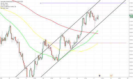 AUDJPY: AUD/JPY 1H Chart: Channel Up
