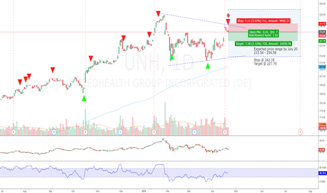 UNH: UNH - Slowing Down or Beginning of The End?