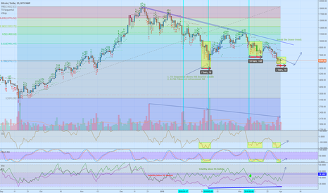 BTCUSD: Bears not strong enough to push down this beautiful bottom ?