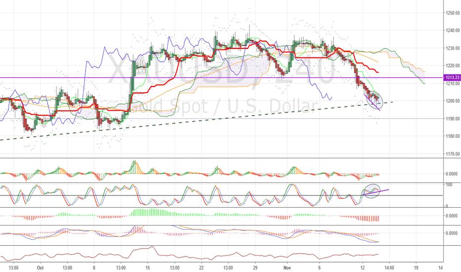 XAUUSD: Positive momentum divergence, short term up, long term we'll see