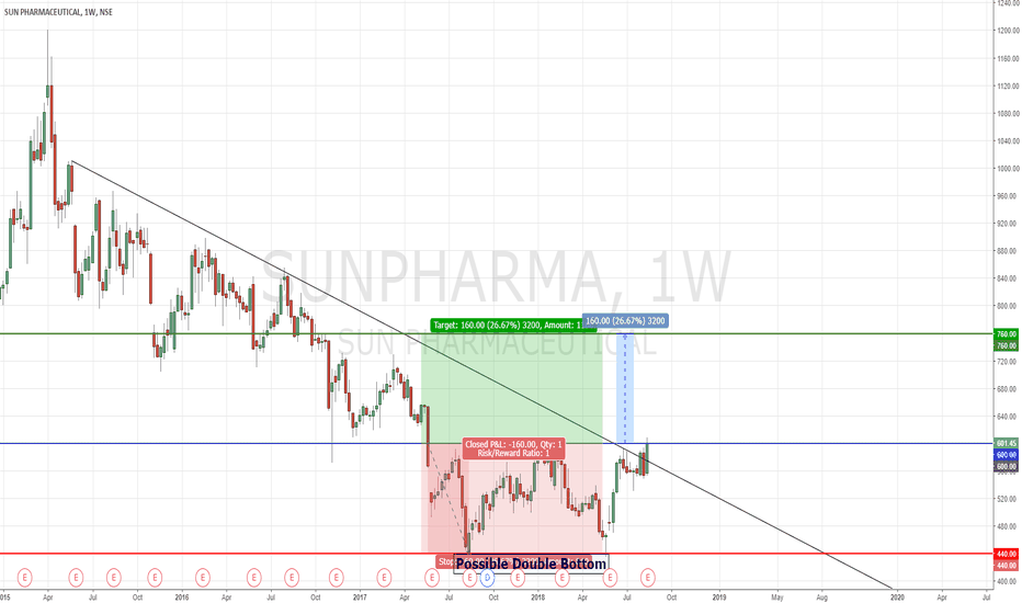 SUNPHARMA: SUN PHARMA | Possible Double Bottom | Weekly