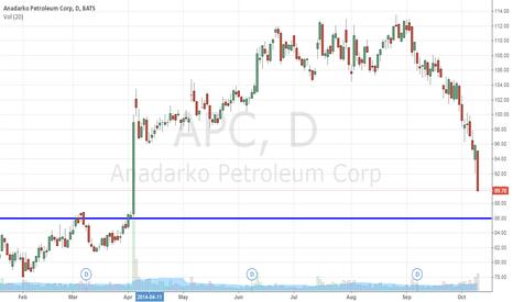 APC: No Brainer Buy Level For Anadarko Petroleum Corporation (NYSE:AP
