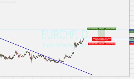 EURCHF: eurchf...buy