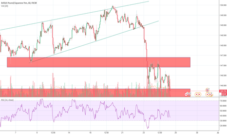 GBPJPY: GBPJPY - testing the support zone