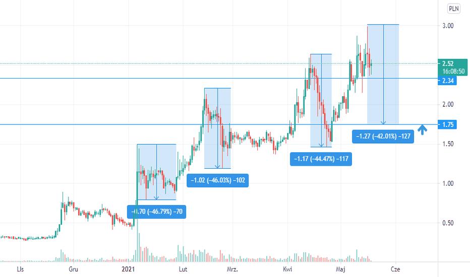 xlm btc tradingview