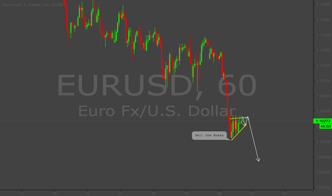 EURUSD: EURUSD good short