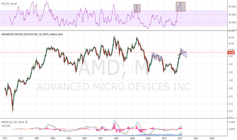 AMD: monthly - big picture
