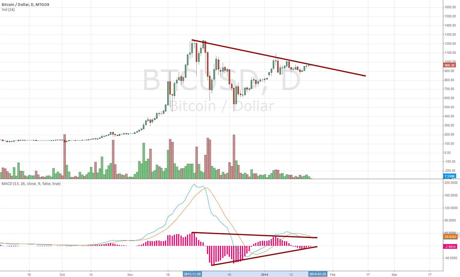 Significant Bullish Divergence
