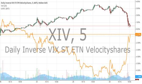 XIV: XIV VS UVXY