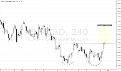 EURCAD: Expecting Double Bottom signal EURCAD H4