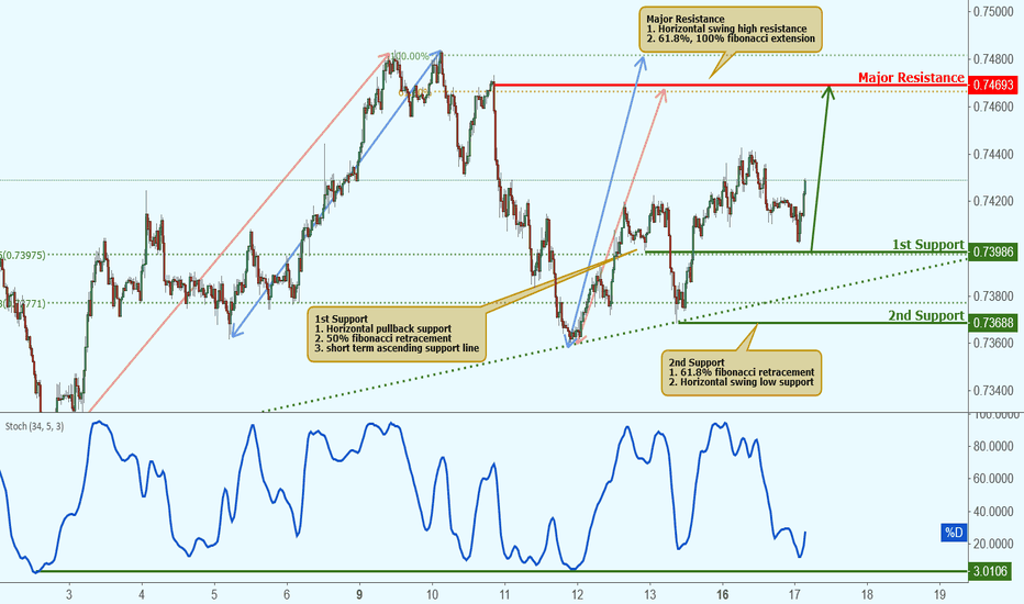 AUDUSD: AUDUSD approaching support, potential bounce!