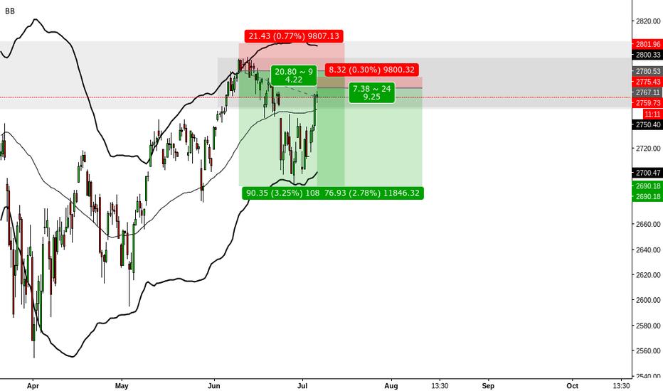 SPX: SPX 4HR Chart