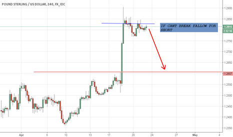 GBPUSD: GBPUSD FALLOW PRICE MOVEMENTS
