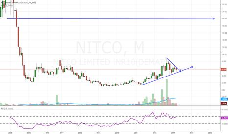 NITCO: NITCO- retracement buy