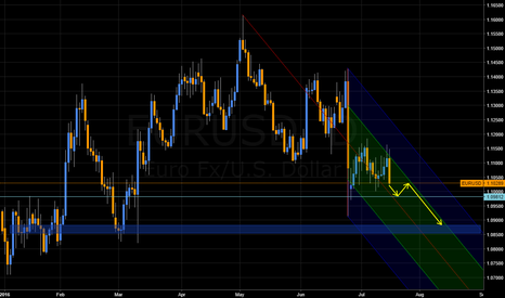 EURUSD: EURUSD in downwards pitchfork