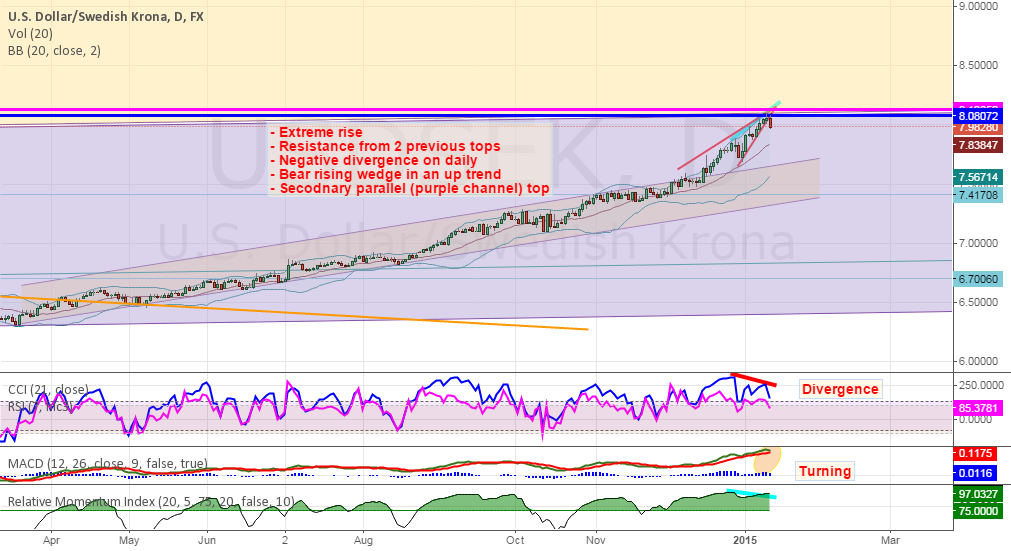 USDSEK - Time to cool down? (divergence, wedge, resistance)