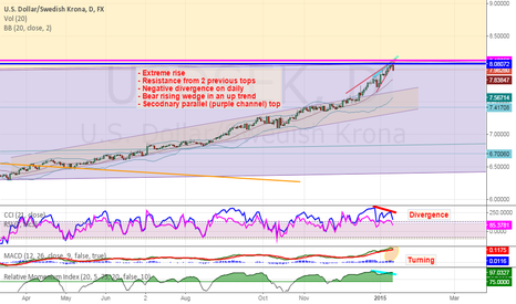 USDSEK: USDSEK - Time to cool down? (divergence, wedge, resistance)