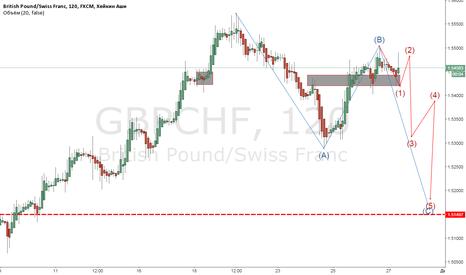 GBPCHF: GBPCHF вполне вероятный сценарий