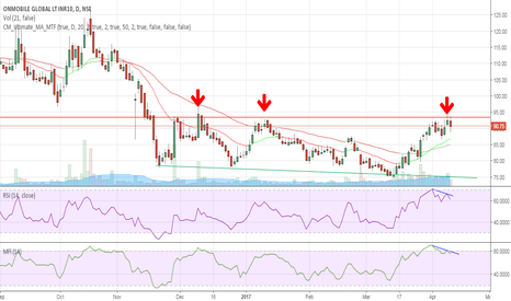 ONMOBILE: strong resistance near 93 levels