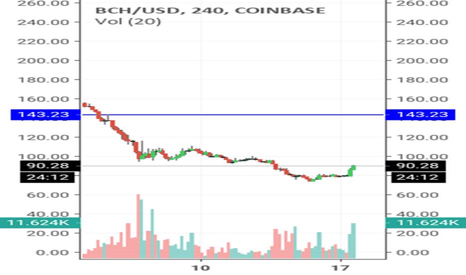 bch btc tradingview)