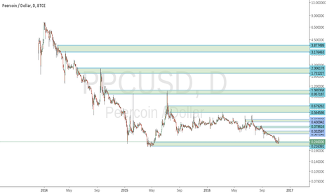PPCUSD: Long term view on Peercoin