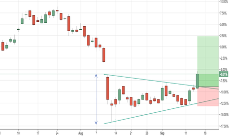 TATAMOTORS: triangle break out in Tata motors
