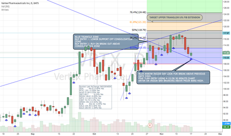 VRTX: VRTX DAILY CHART: CHECK YOUR WEEKLY CHART/INSIDE BAR