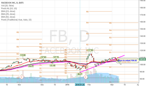 FB: $FB will retest 104.42 level