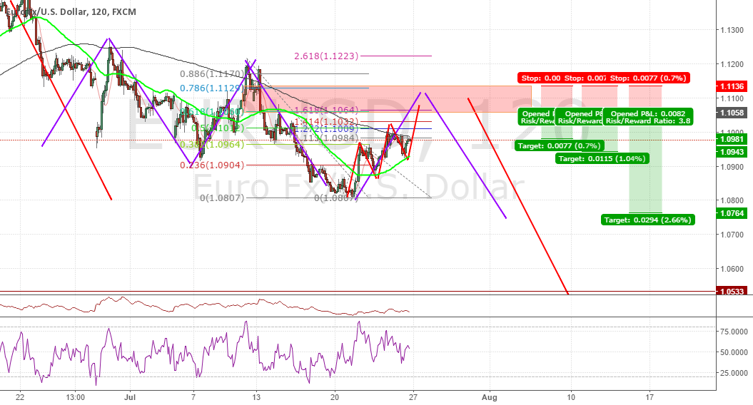 #EURUSD Short Idea (3 Drives, Harmonics, Fibonacci)