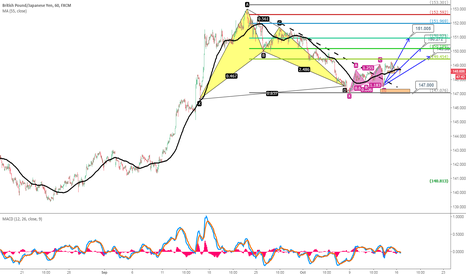 GBPJPY: Pattern Combo of GBPJPY, Buy Dip near 147