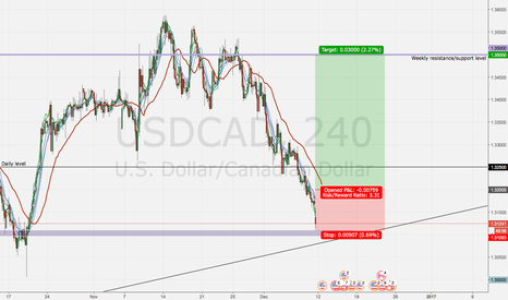 USDCAD: USDCAD waithing for hit