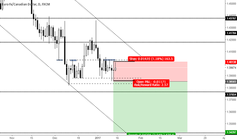 EURCAD: INSIDE BAR PATTERN