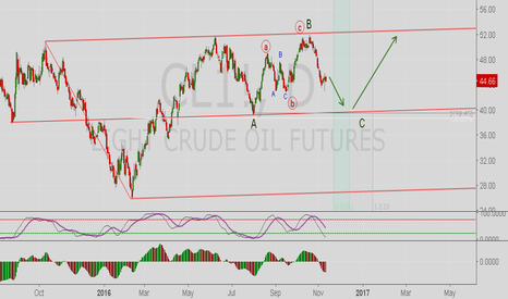 CL1!: light Crude Oil