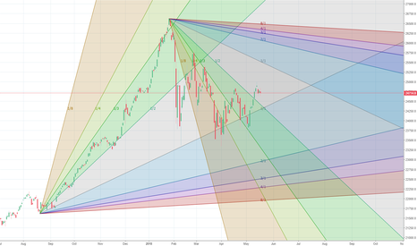 DJI: 24346 may be touched in a week.