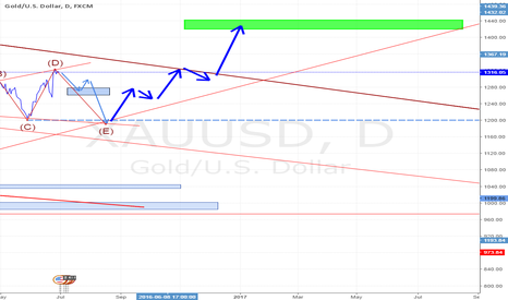 XAUUSD: gold to below 1200 before it rallies again up