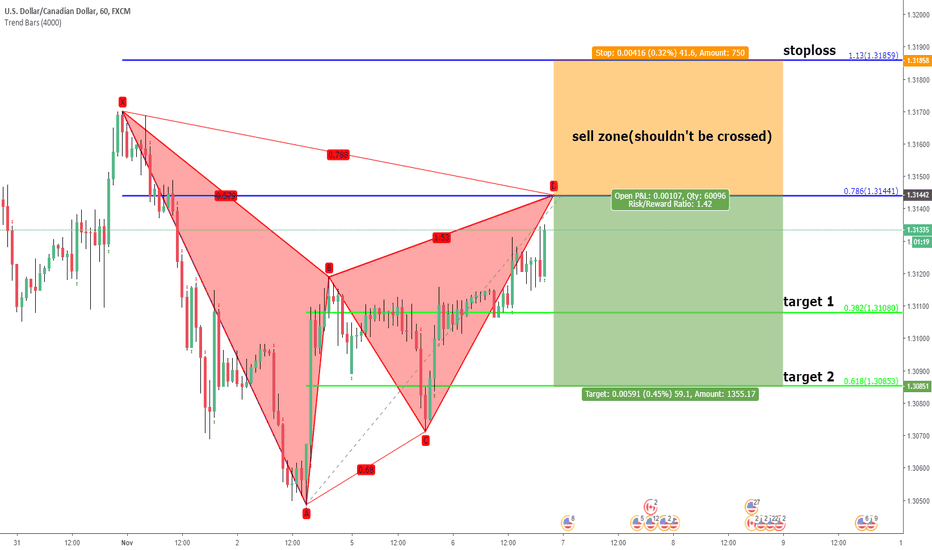 USDCAD: usdcad. unified gartley