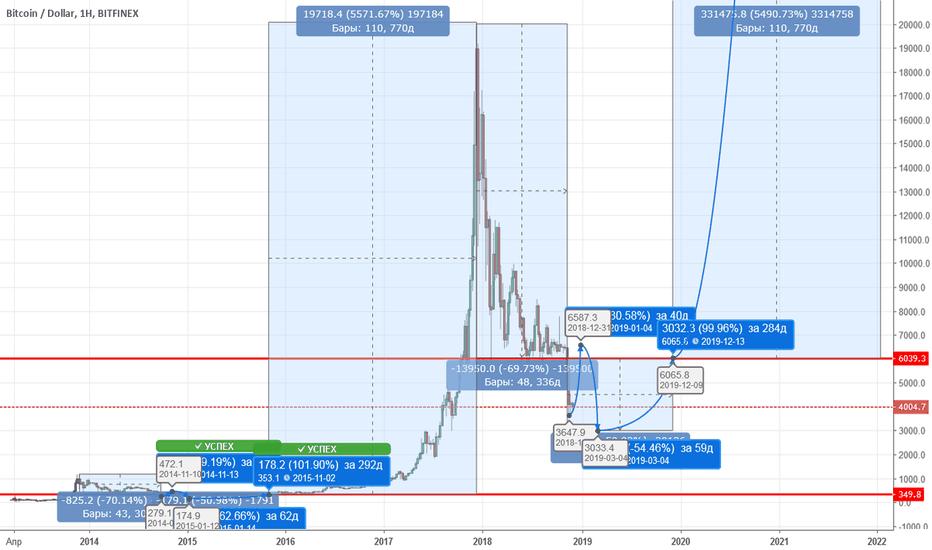 BTCUSD: Прогноз биткоина до 2022 года основанный на предыдущих пампах