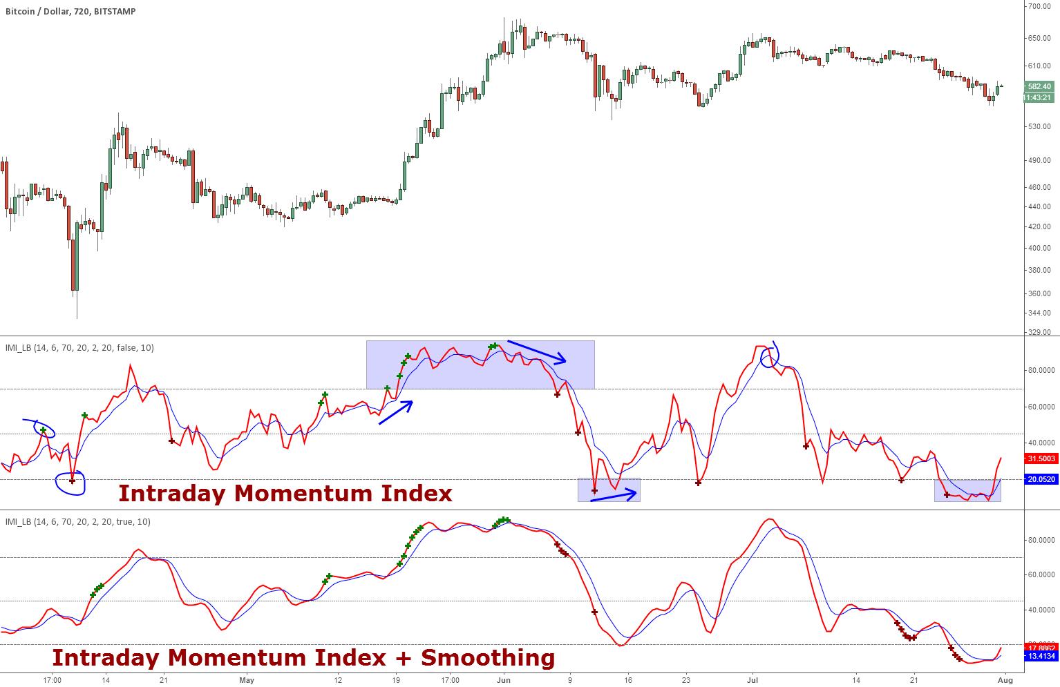 Indicator: Intrady Momentum Index