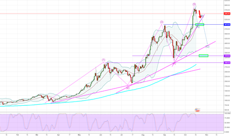BTCUSD: Bitcoin - Daily - Time for a little vacation?