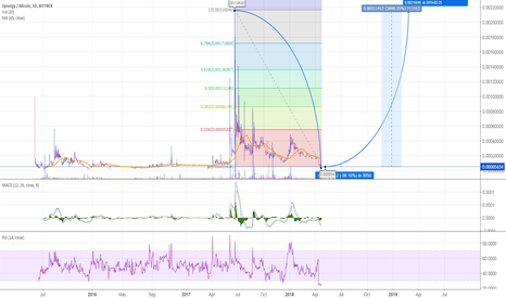 SNRGBTC: SYNERGY(SNRG) ULTRA LONG TERM Trade - (3890% Profit Potential)