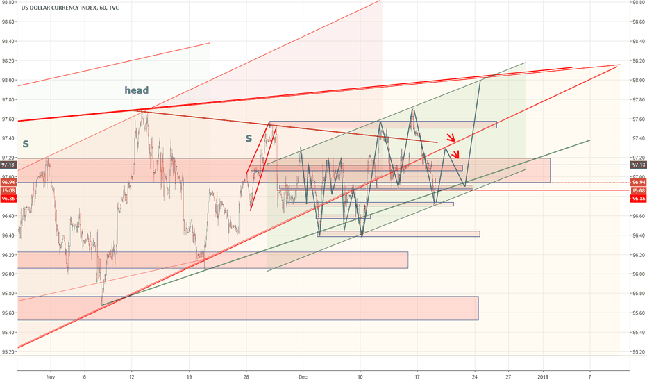 DXY: Dxy, trading plan for this week