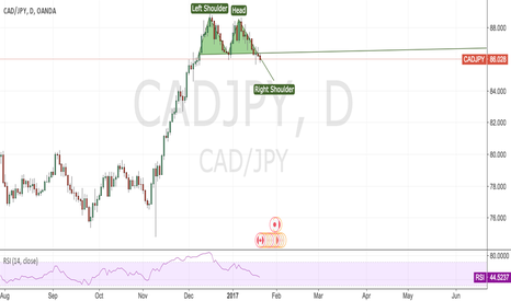 CADJPY: CADJPY:Sell limit @86.5 or Sell stop 86
