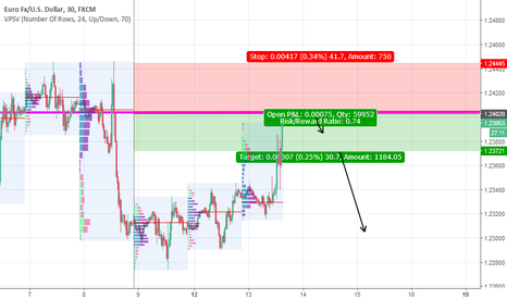 EURUSD: EURUSD short with market profile
